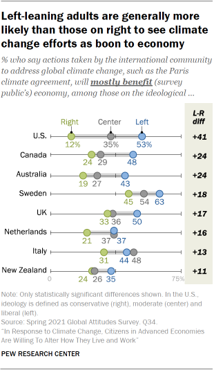 Left-leaning adults are generally more likely than those on right to see climate change efforts as boon to economy