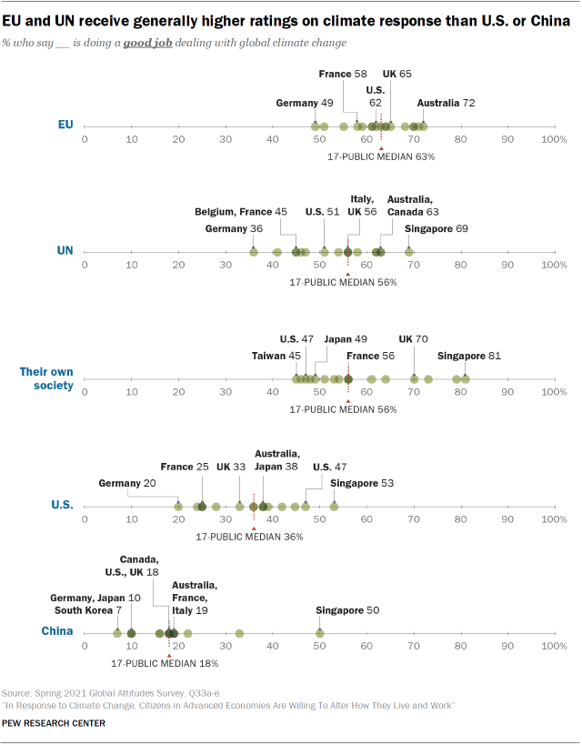 EU and UN receive generally higher ratings on climate response than U.S. or China