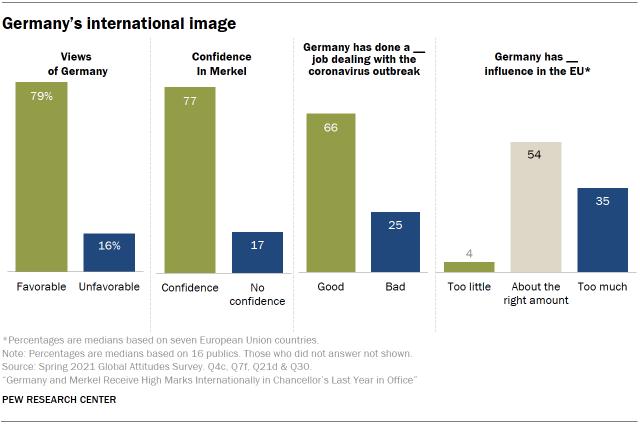 Chart showing Germany's international image