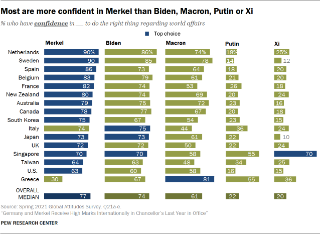 Chart showing most are more confident in Merkel than Biden, Macron, Putin or Xi