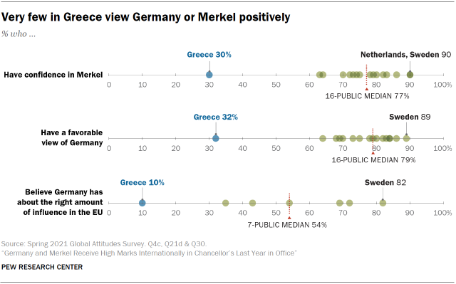 Chart showing very few in Greece view Germany or Merkel positively