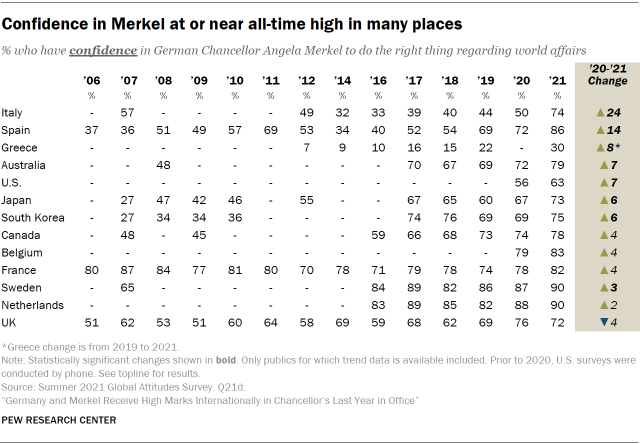 Table showing confidence in Merkel at or near all-time high in many places