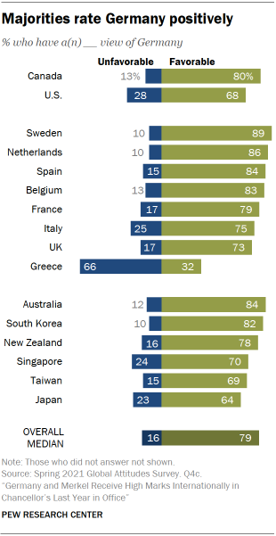 Chart showing majorities rate Germany positively