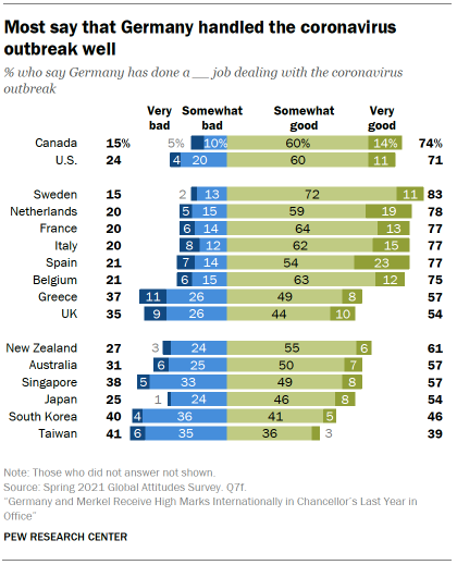Chart showing most say that Germany handled the coronavirus outbreak well