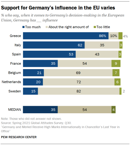Chart showing support for Germany's influence in the EU varies