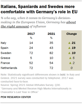 Table showing Italians, Spaniards and Swedes more comfortable with Germany's role in EU