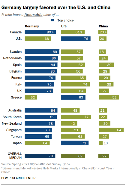 Chart showing Germany largely favored over the U.S. and China