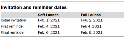 Table showing invitation and reminder dates