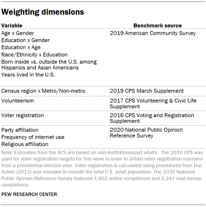Table showing weighting dimensions