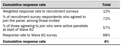 Table showing cumulative response rate