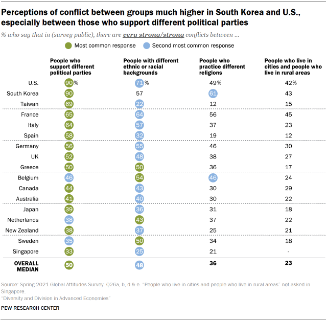 Chart showing perceptions of conflict between groups much higher in South Korea and U.S., especially between those who support different political parties
