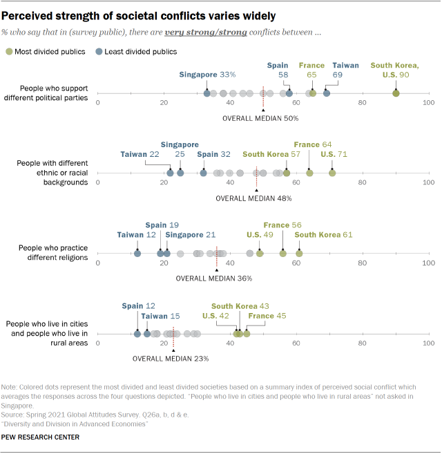Chart showing perceived strength of societal conflicts varies widely