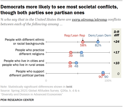 Chart showing Democrats more likely to see most societal conflicts, though both parties see partisan ones