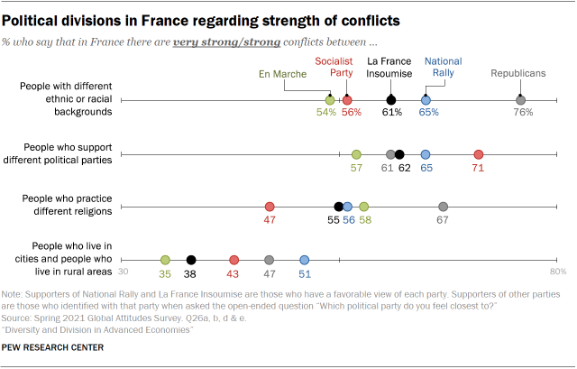 Chart showing political divisions in France regarding strength of conflicts