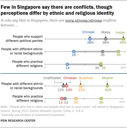 Chart showing few in Singapore say there are conflicts, though perceptions differ by ethnic and religious identity