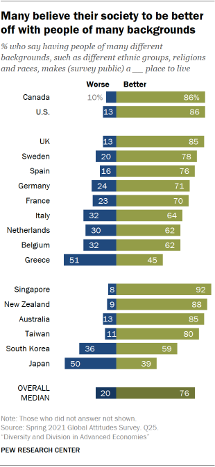 Chart showing many believe their society to be better off with people of many backgrounds