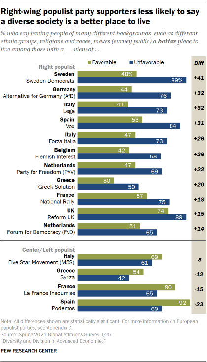 Chart showing right-wing populist party supporters less likely to say  a diverse society is a better place to live