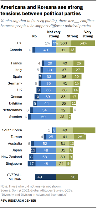 Chart showing Americans and Koreans see strong tensions between political parties