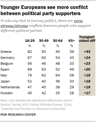 Table showing younger Europeans see more conflict between political party supporters