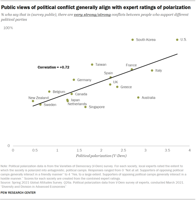 Chart showing public views of political conflict generally align with expert ratings of polarization