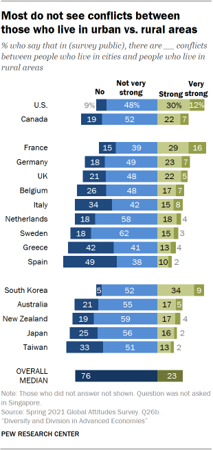 Chart showing most do not see conflicts between those who live in urban vs. rural areas