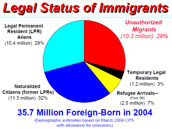 2005-unauthorized-migrants-01 | Pew Research Center