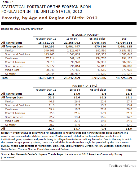 2012, Foreign-Born Population in the United States