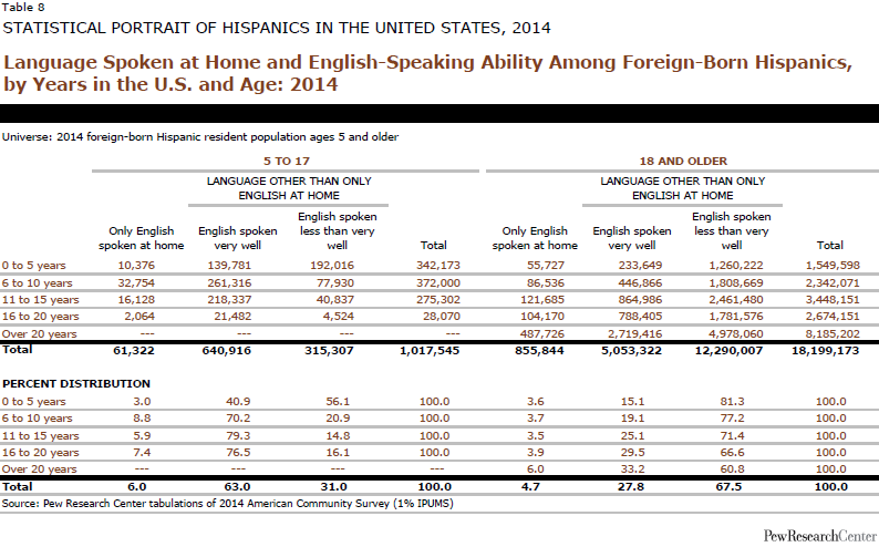 Language Spoken at Home and English-Speaking Ability Among Foreign-Born Hispanics, by Years in the U.S. and Age: 2014
