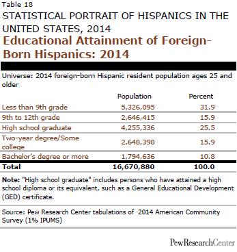 Educational Attainment of Foreign- Born Hispanics: 2014