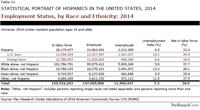 Employment Status, by Race and Ethnicity: 2014
