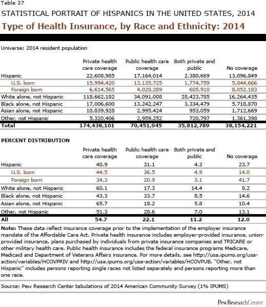 Type of Health Insurance, by Race and Ethnicity: 2014