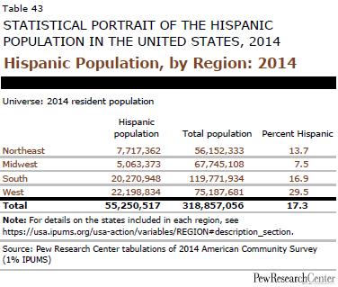 Hispanic Population, by Region: 2014
