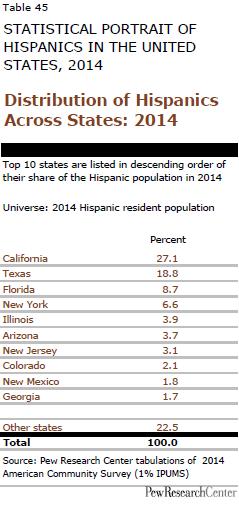 Distribution of Hispanics Across States: 2014