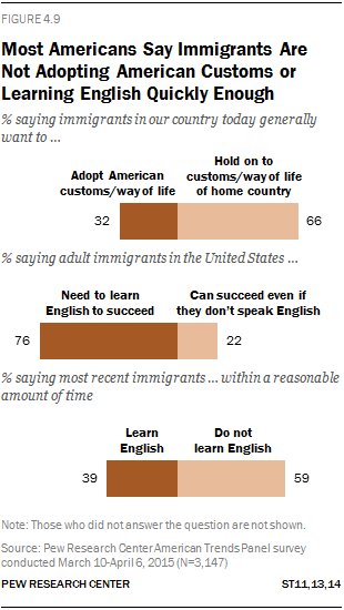 Most Americans Say Immigrants Are Not Adopting American