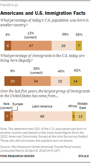 Americans and U S  Immigration Facts   Pew Research Center