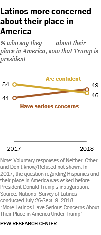 Line chart showing that Latinos are more concerned about their place in America.