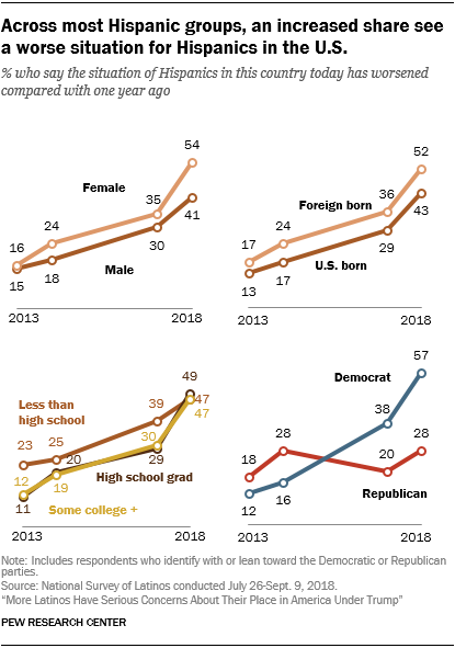 Line charts showing that across most Hispanic groups, an increased share see a worse situation for Hispanics in the U.S.