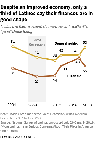 Line chart showing that despite an improved economy, only a third of Latinos say their finances are in good shape.