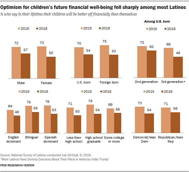 Charts showing that optimism for children's future financial well-being fell sharply among most Latinos.