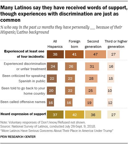 Chart showing that many Latinos say they have received words of support, though experiences with discrimination are just as common.
