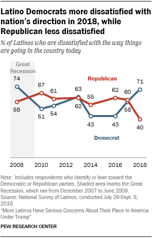Line chart showing that Latino Democrats are more dissatisfied with the nation's direction in 2018, while Republicans are less dissatisfied.