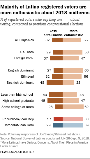 Chart showing that a majority of Latino registered voters are more enthusiastic about 2018 midterms.
