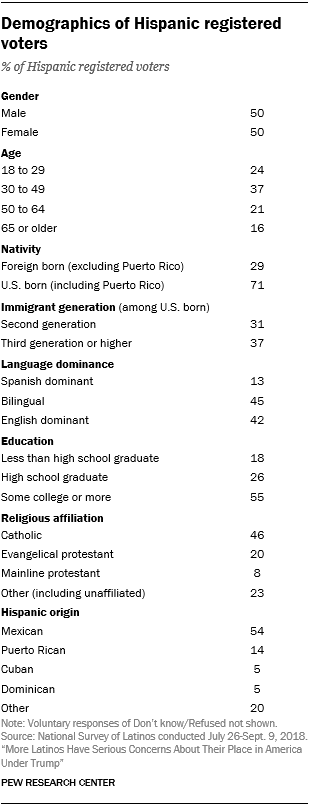 Table showing the demographics of Hispanic registered voters.
