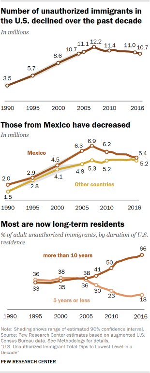 U S  Unauthorized Immigration Total Lowest in a Decade | Pew
