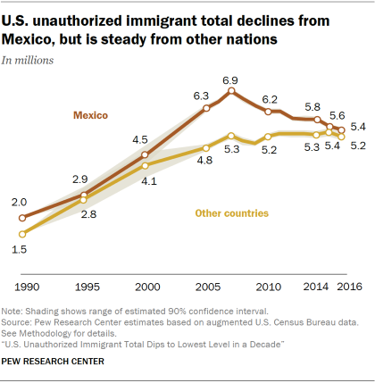 Line chart showing that U.S. unauthorized immigrant total declines from Mexico but is steady from other nations.