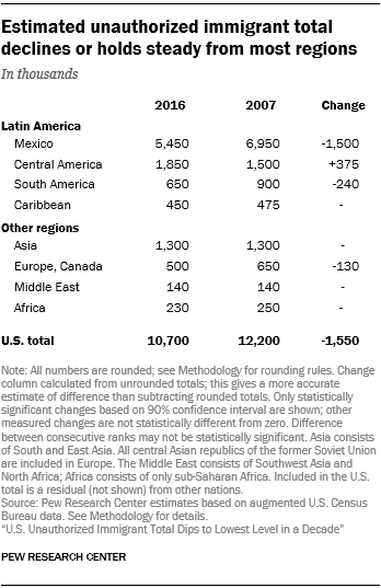 Table showing that the estimated unauthorized immigrant total declines or holds steady from most regions.