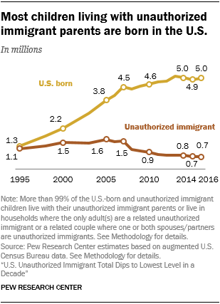 Line chart showing that most children living with unauthorized immigrant parents are born in the U.S.