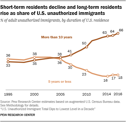 Line chart showing that short-term residents decline and long-term residents rise as share of U.S. unauthorized immigrants.