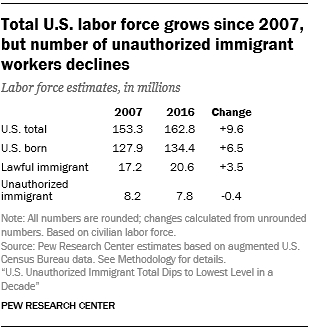 Table showing that the total U.S. labor force grows since 2007, but the number of unauthorized immigrant workers declines.