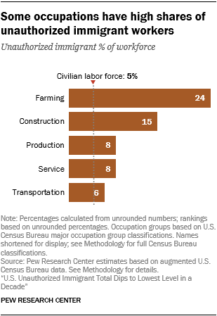 Chart showing that some occupations have high shares of unauthorized immigrant workers.